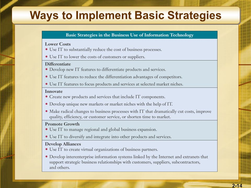 Ways to Implement Basic Strategies