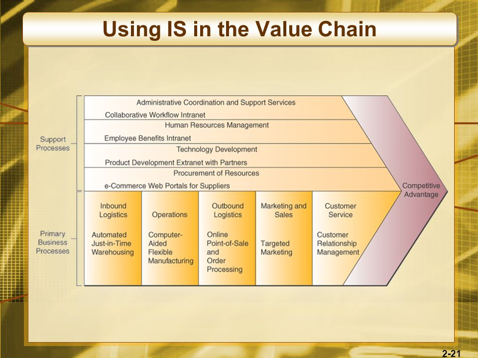 Using IS in the Value Chain
