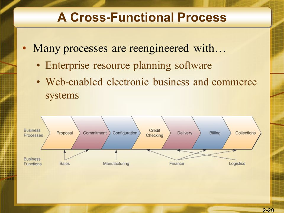 A Cross-Functional Process
