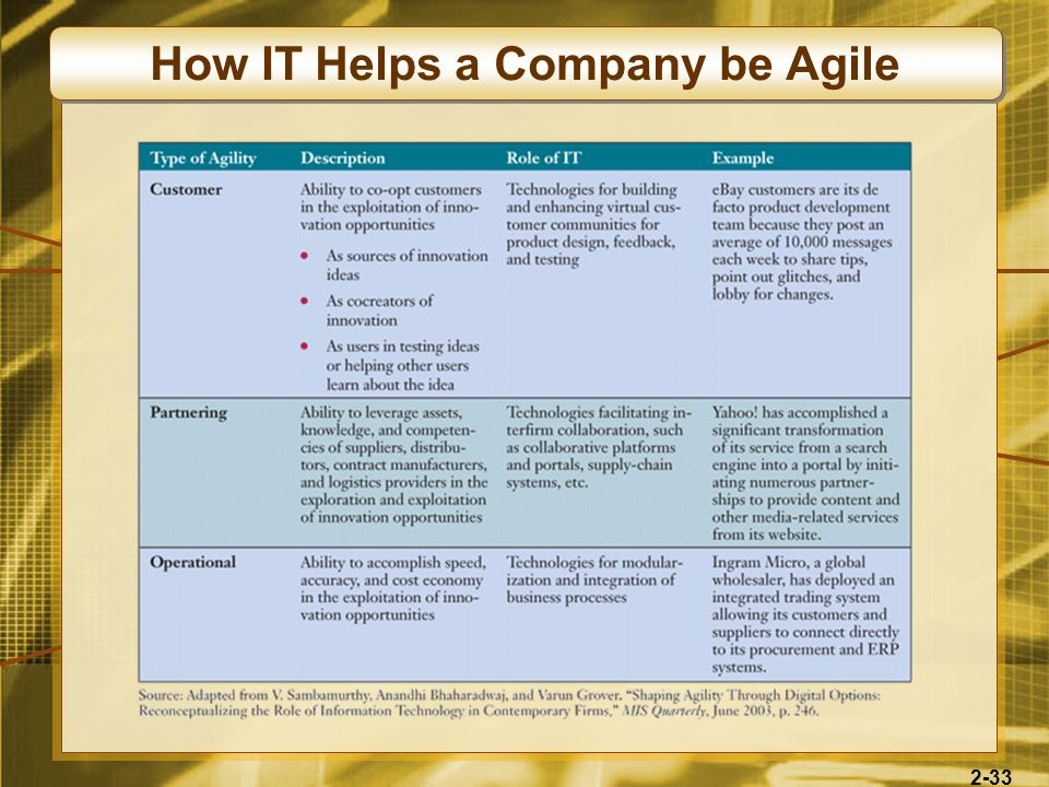 How IT Helps a Company be Agile