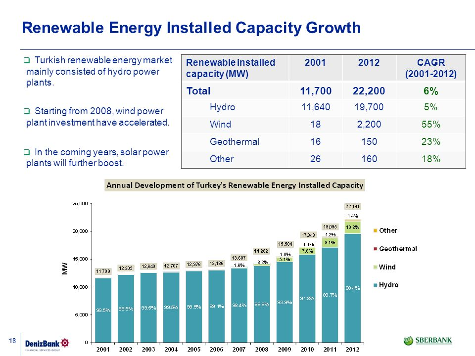 Renewable Energy Installed Capacity Growth