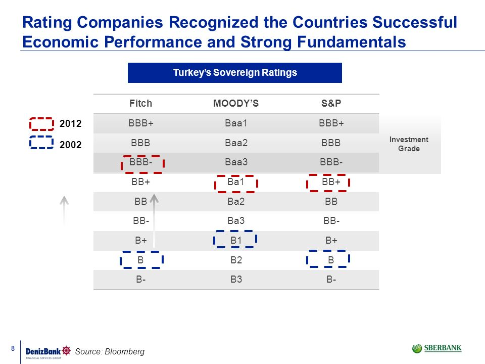 Turkey's Sovereign Ratings