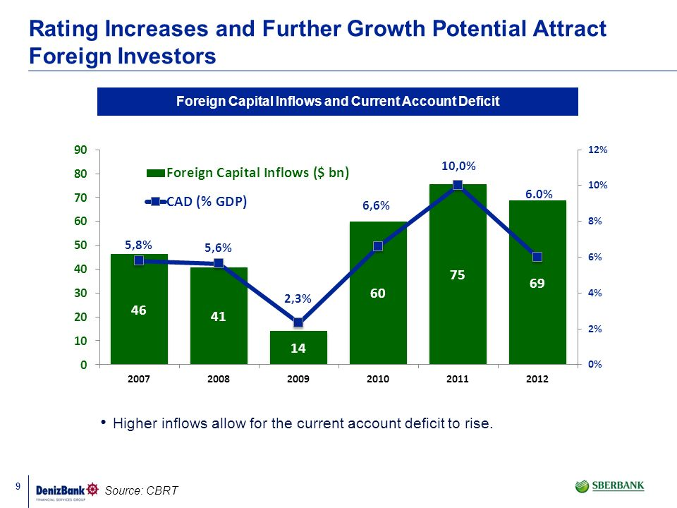 Foreign Capital Inflows and Current Account Deficit