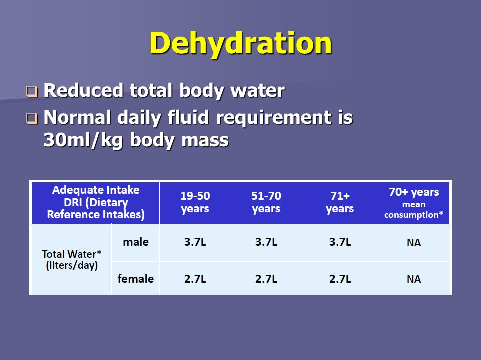Dehydration Reduced total body water