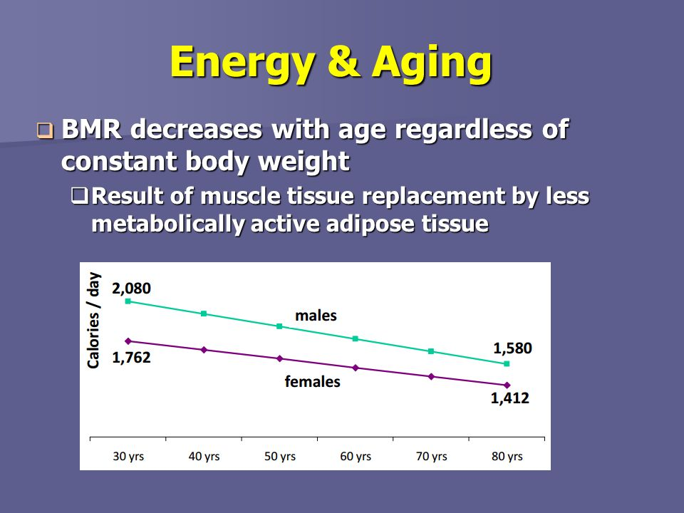 Energy & Aging BMR decreases with age regardless of constant body weight.