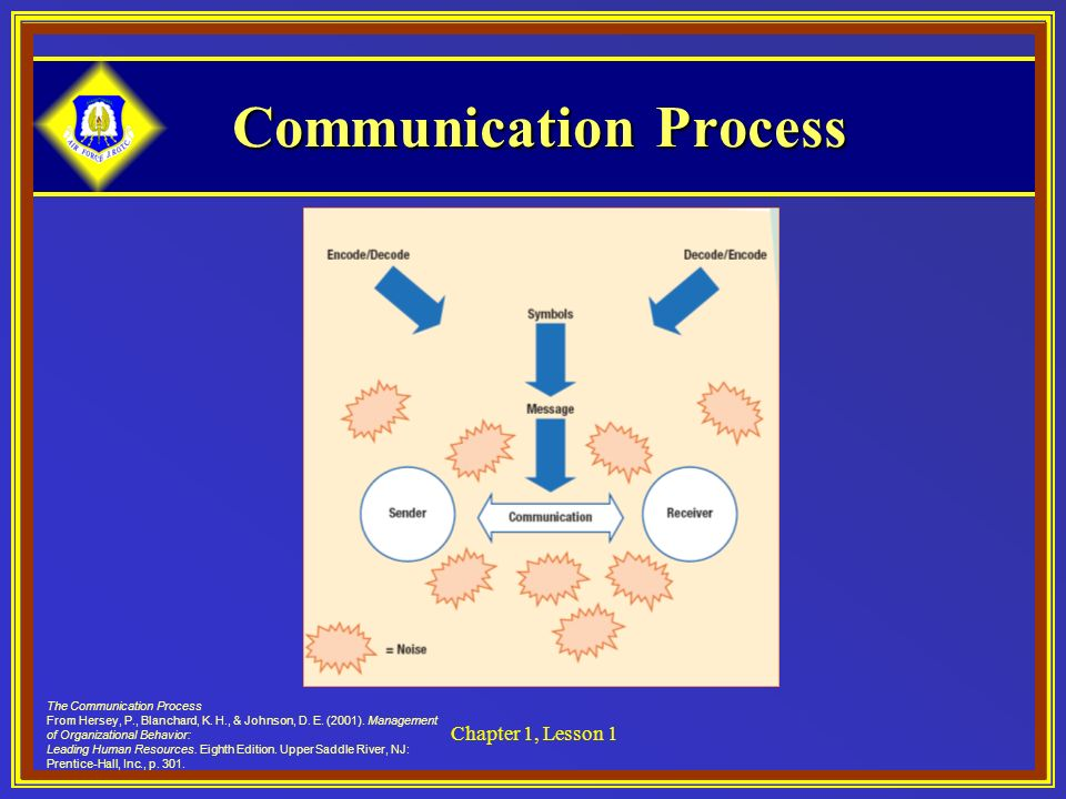 Communication Process