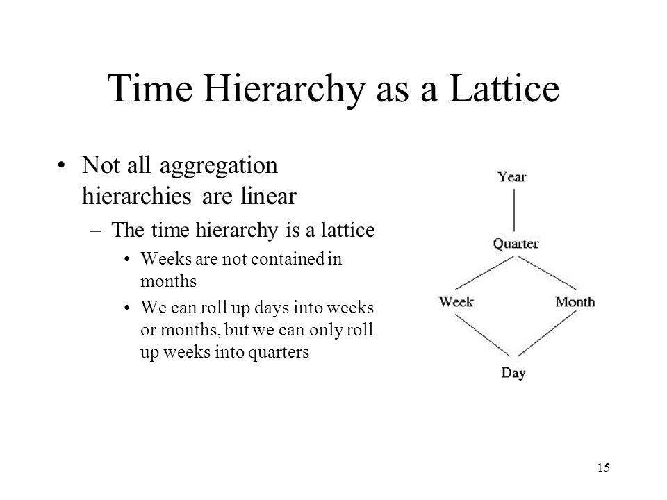 Time Hierarchy as a Lattice
