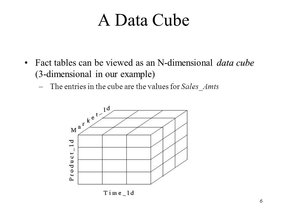 A Data Cube Fact tables can be viewed as an N-dimensional data cube (3-dimensional in our example)