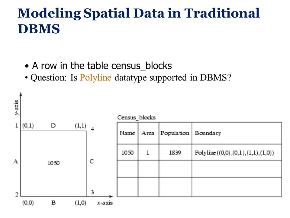 Modeling Spatial Data in Traditional DBMS