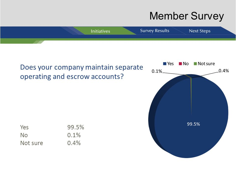 Member Survey Does your company maintain separate operating and escrow accounts Yes 99.5% No 0.1%
