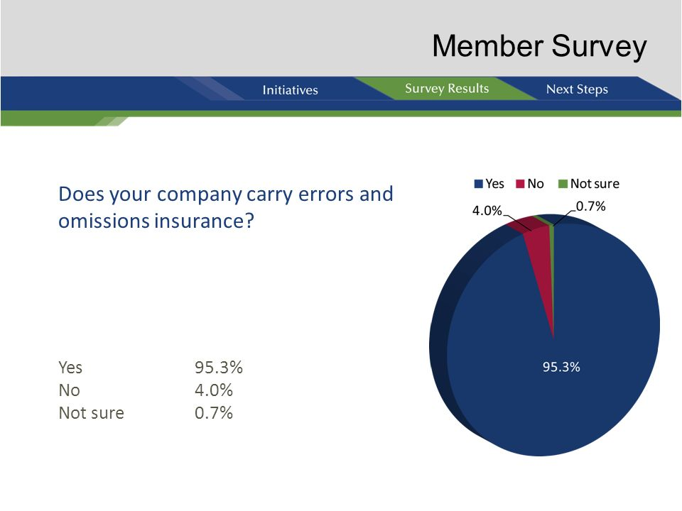 Member Survey Does your company carry errors and omissions insurance