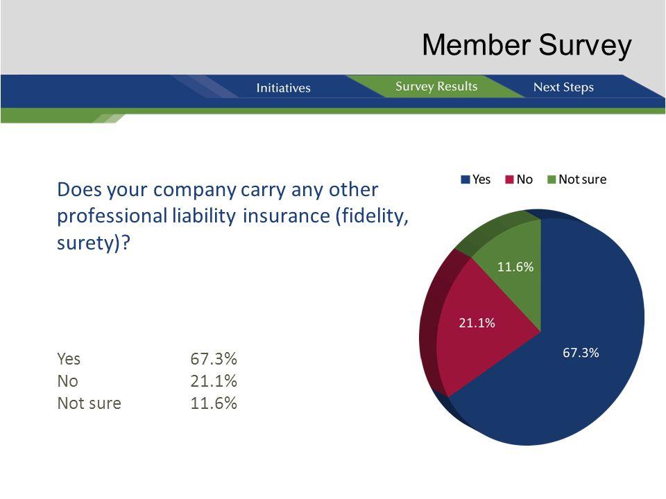 Member Survey Does your company carry any other professional liability insurance (fidelity, surety)