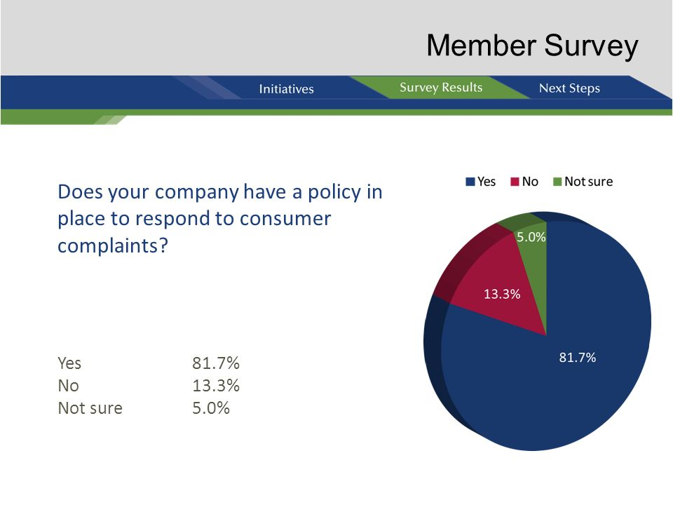 Member Survey Does your company have a policy in place to respond to consumer complaints Yes 81.7%