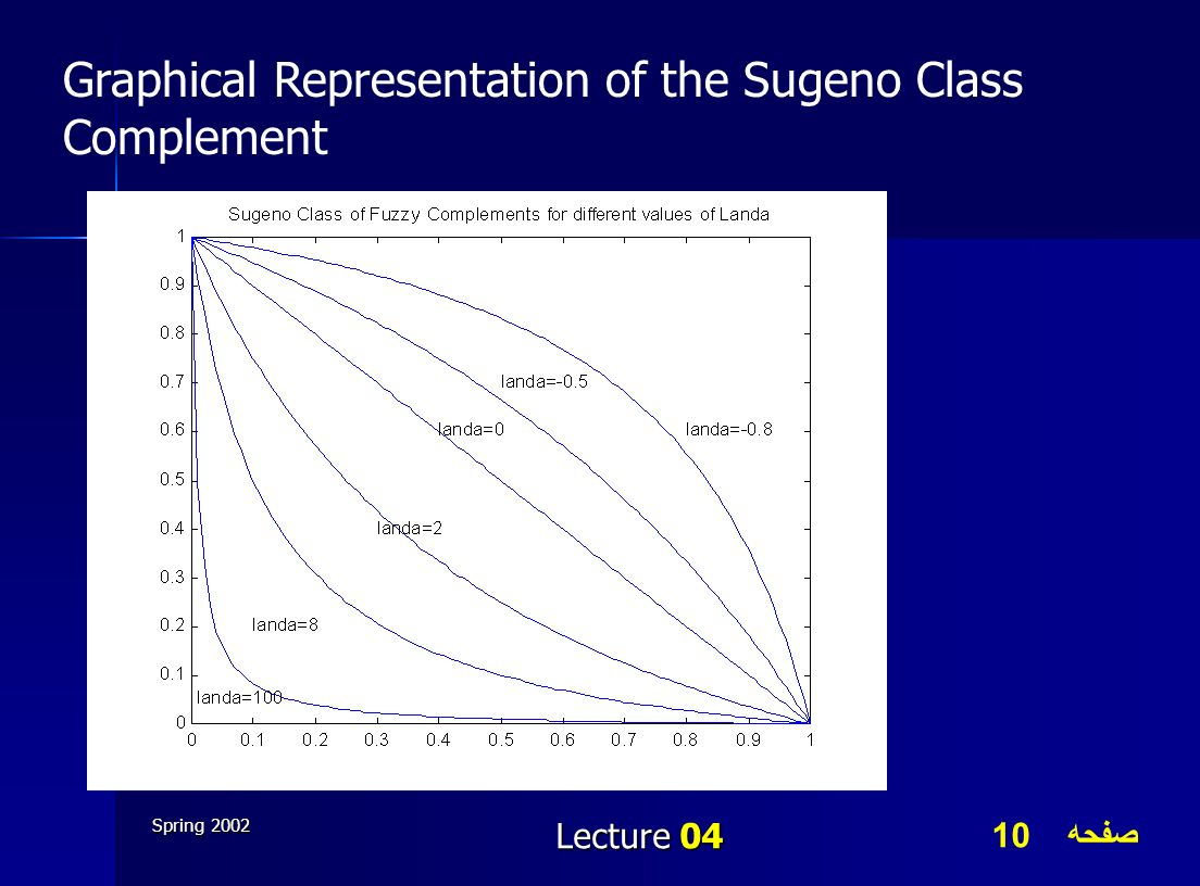 Graphical Representation of the Sugeno Class Complement