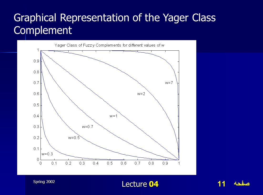 Graphical Representation of the Yager Class Complement