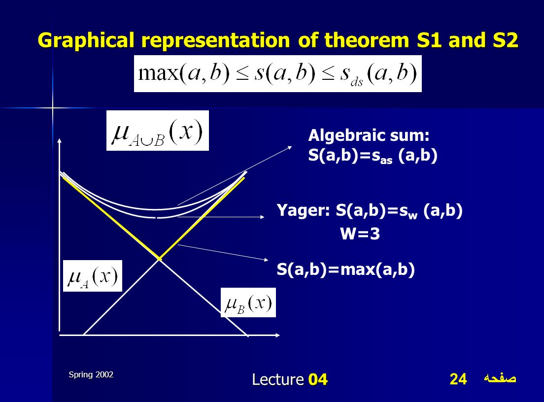 Graphical representation of theorem S1 and S2