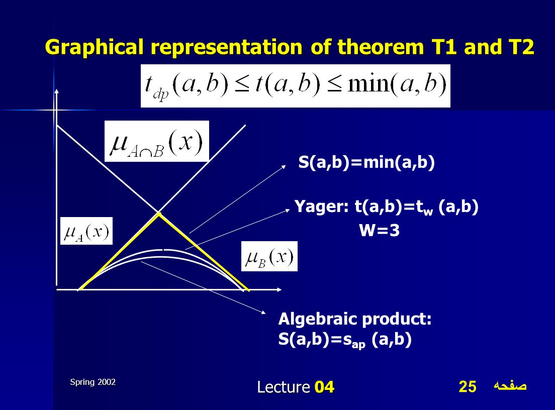 Graphical representation of theorem T1 and T2
