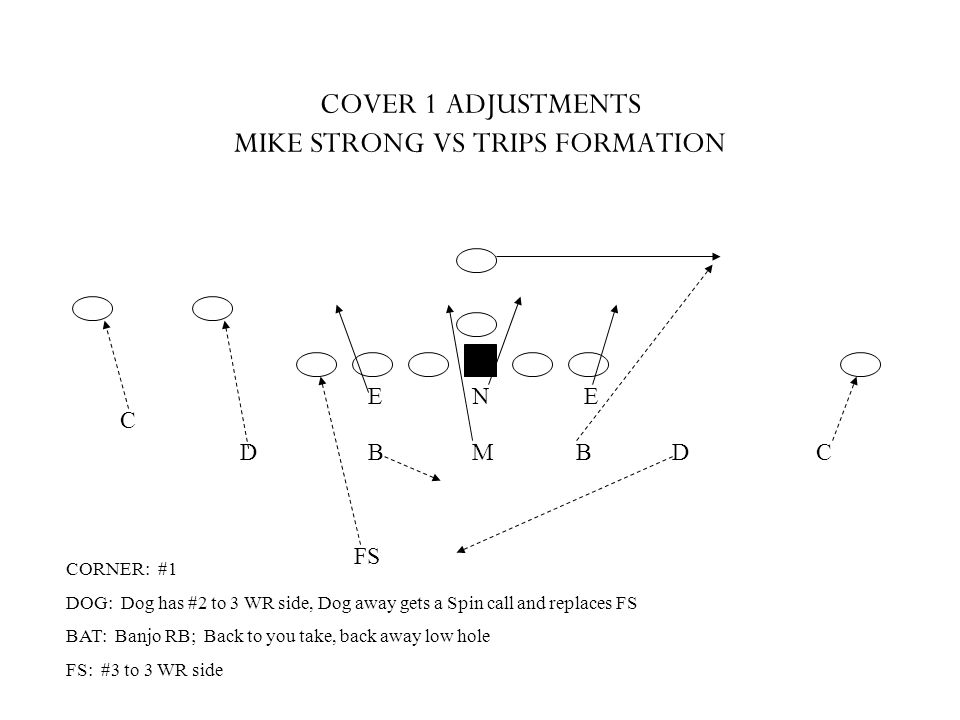 COVER 1 ADJUSTMENTS MIKE STRONG VS TRIPS FORMATION