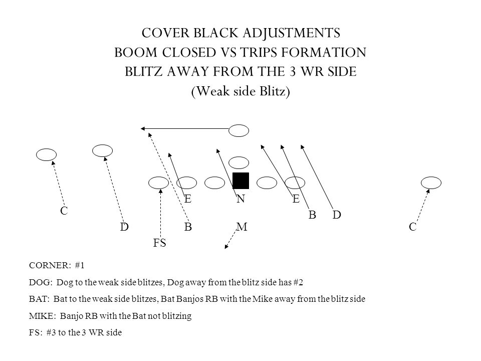 COVER BLACK ADJUSTMENTS BOOM CLOSED VS TRIPS FORMATION BLITZ AWAY FROM THE 3 WR SIDE (Weak side Blitz)