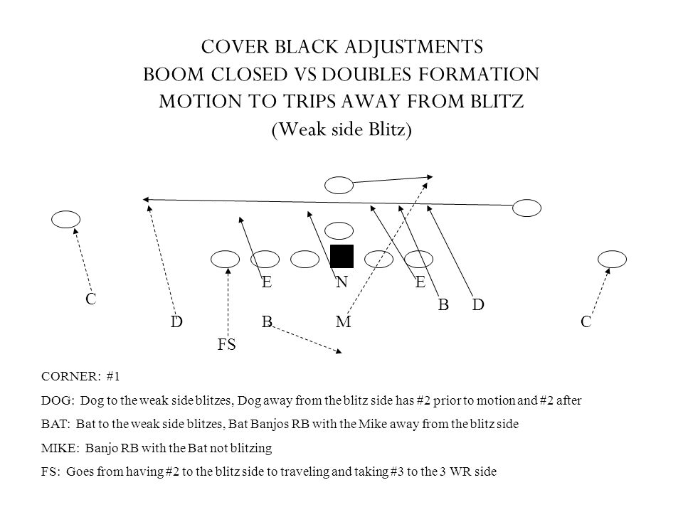 COVER BLACK ADJUSTMENTS BOOM CLOSED VS DOUBLES FORMATION MOTION TO TRIPS AWAY FROM BLITZ (Weak side Blitz)