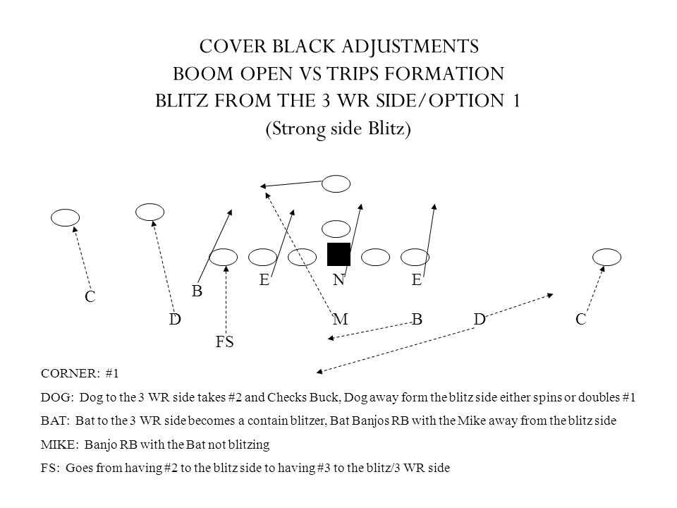 COVER BLACK ADJUSTMENTS BOOM OPEN VS TRIPS FORMATION BLITZ FROM THE 3 WR SIDE/OPTION 1 (Strong side Blitz)