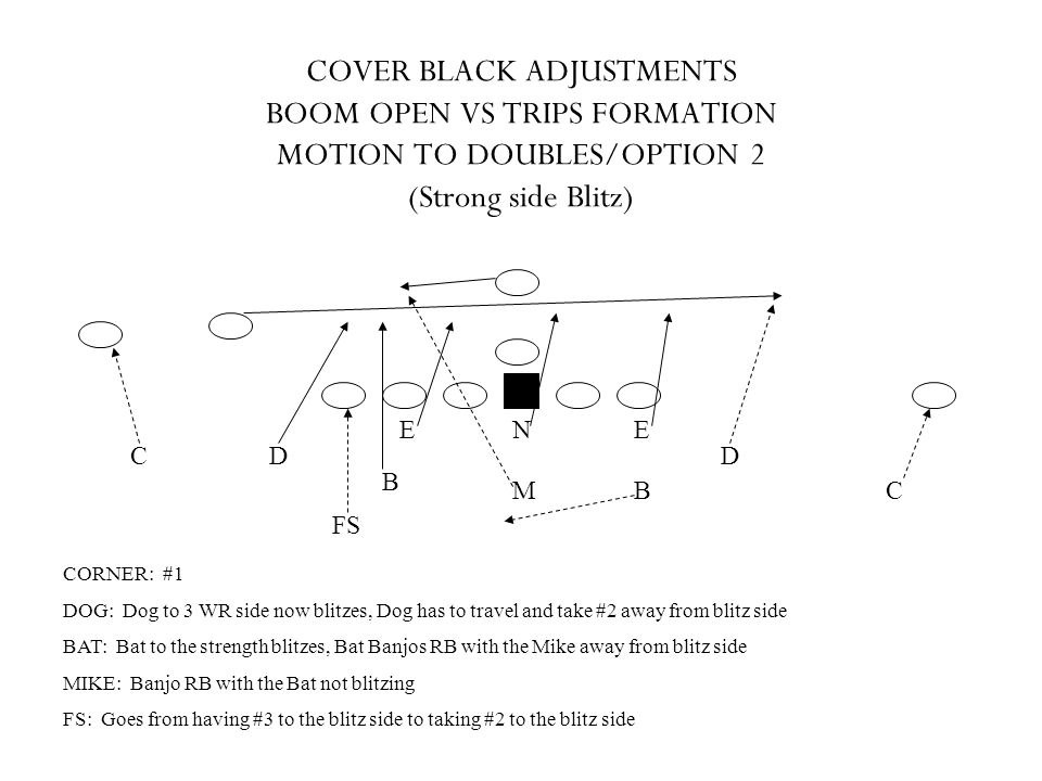 COVER BLACK ADJUSTMENTS BOOM OPEN VS TRIPS FORMATION MOTION TO DOUBLES/OPTION 2 (Strong side Blitz)