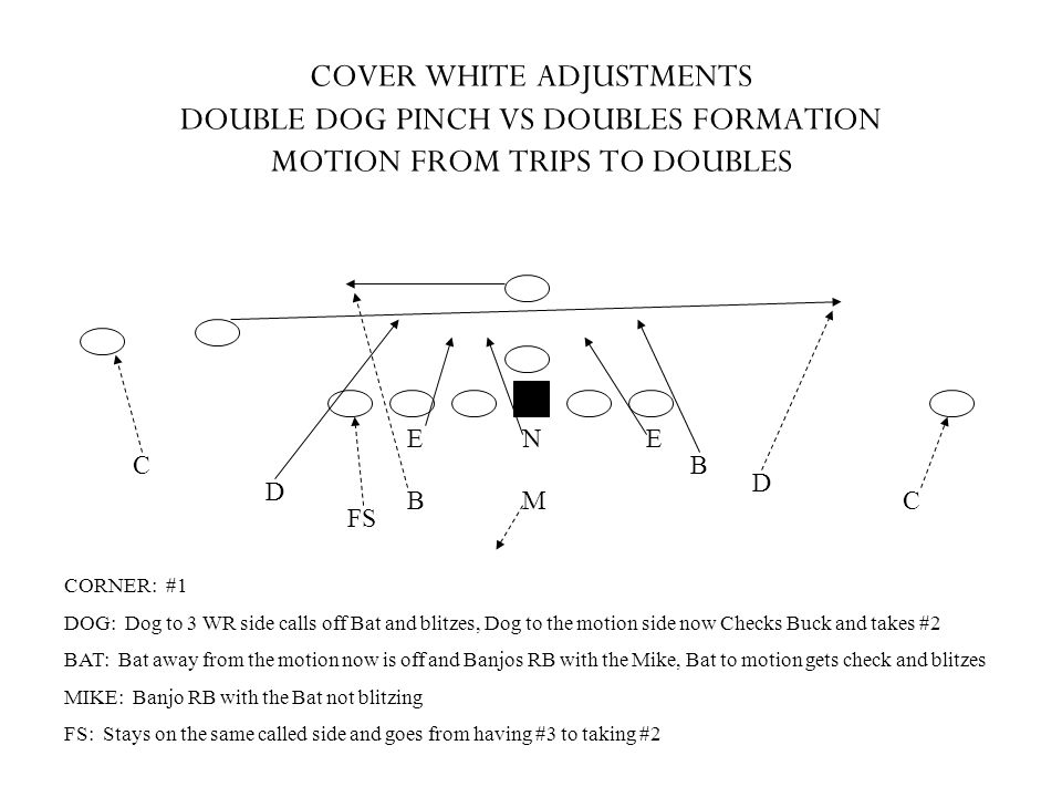 COVER WHITE ADJUSTMENTS DOUBLE DOG PINCH VS DOUBLES FORMATION MOTION FROM TRIPS TO DOUBLES