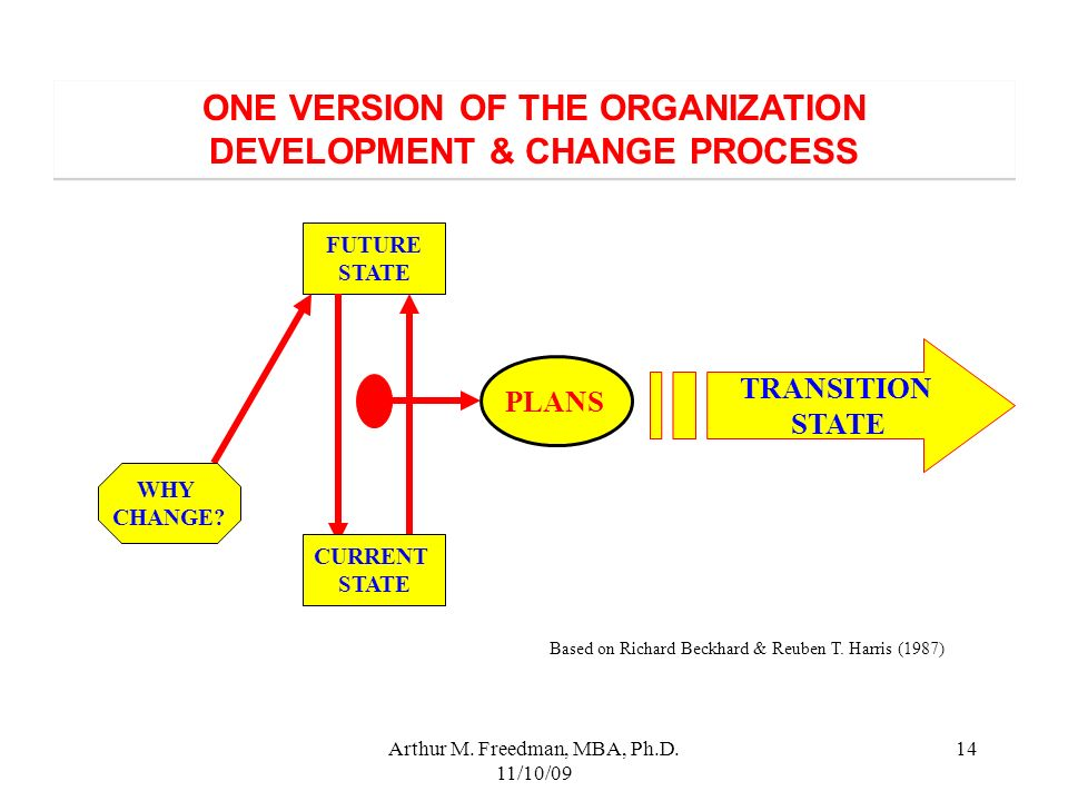 ONE VERSION OF THE ORGANIZATION DEVELOPMENT & CHANGE PROCESS