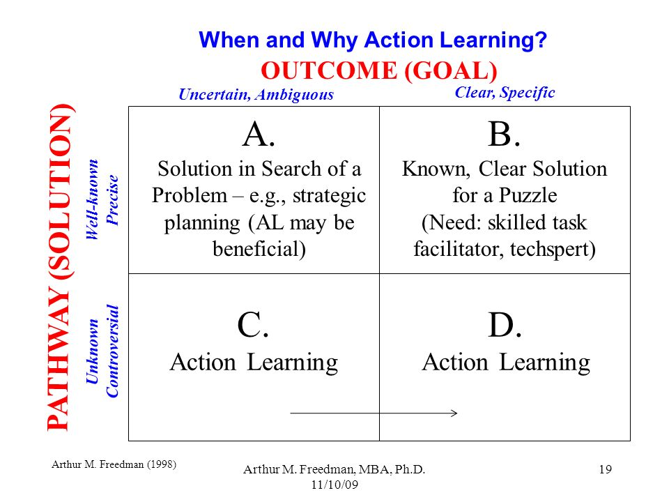 A. B. C. D. PATHWAY (SOLUTION) OUTCOME (GOAL) Action Learning