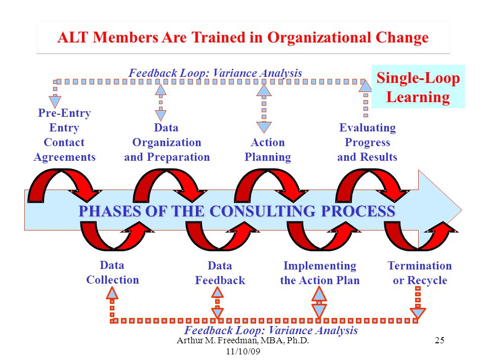 ALT Members Are Trained in Organizational Change Single-Loop Learning