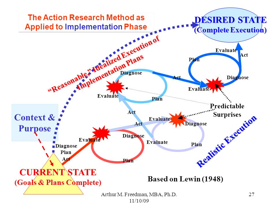 DESIRED STATE (Complete Execution) Context & Purpose CURRENT STATE