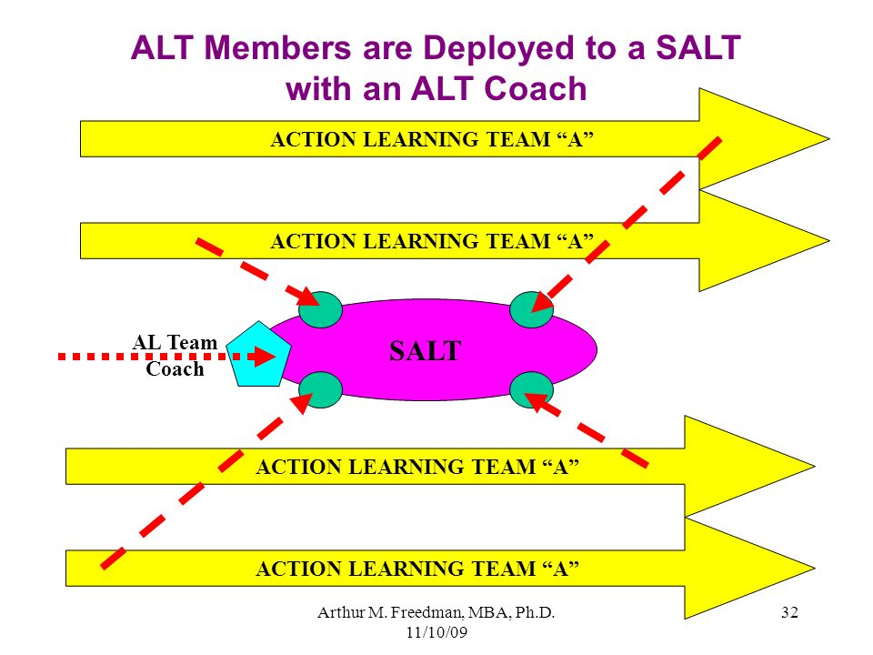 ALT Members are Deployed to a SALT with an ALT Coach