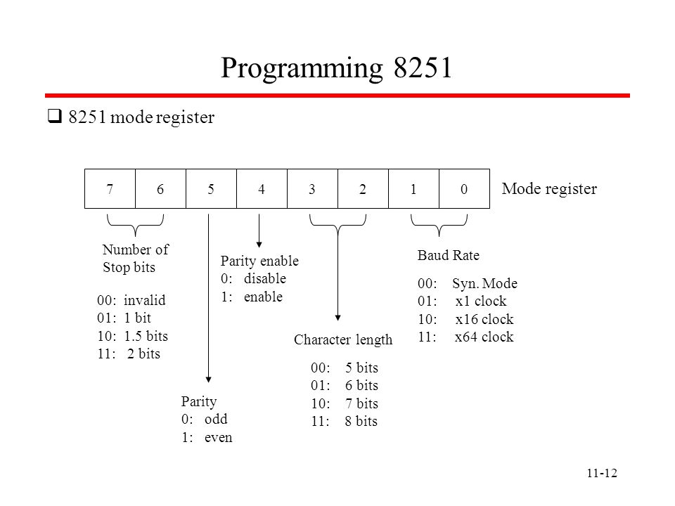 Programming 8251 8251 mode register Mode register 7 6 5 4 3 2 1