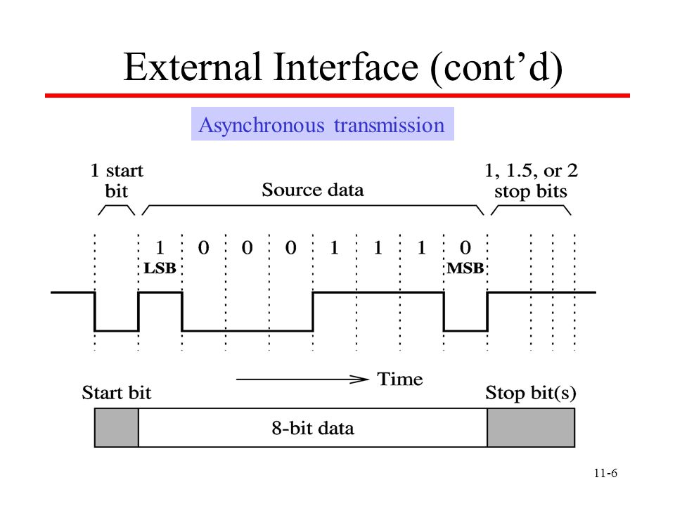External Interface (cont'd)