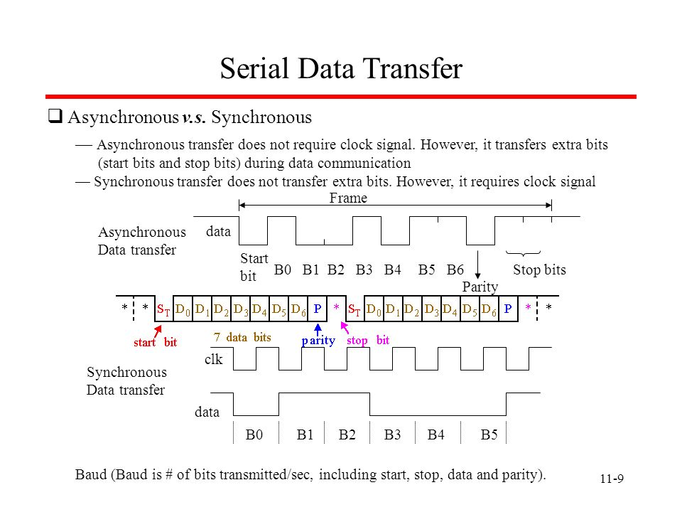 Serial Data Transfer Asynchronous v.s. Synchronous