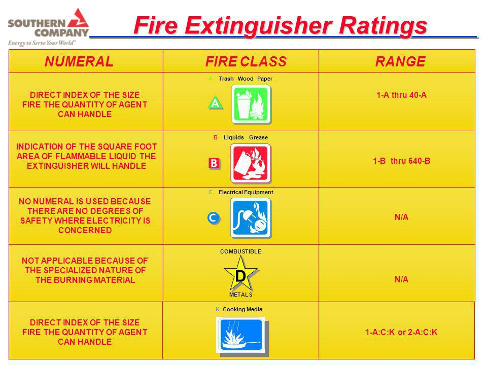 Fire Extinguisher Ratings