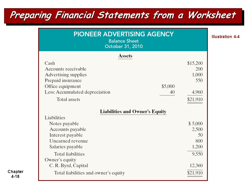 Preparing Financial Statements from a Worksheet