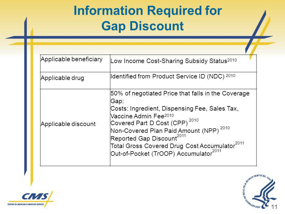 Information Required for Gap Discount