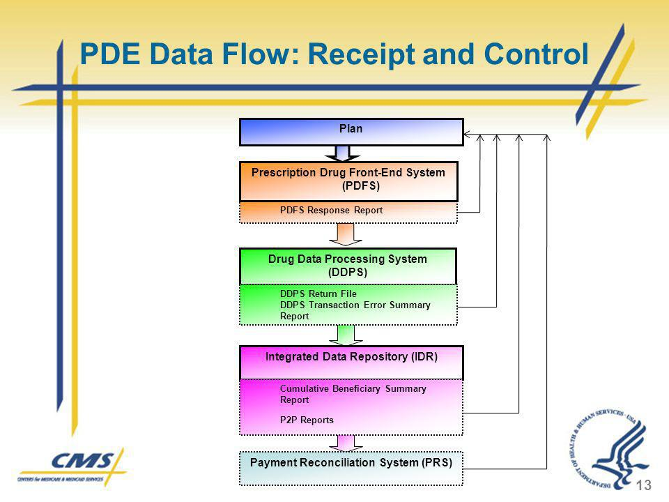 PDE Data Flow: Receipt and Control