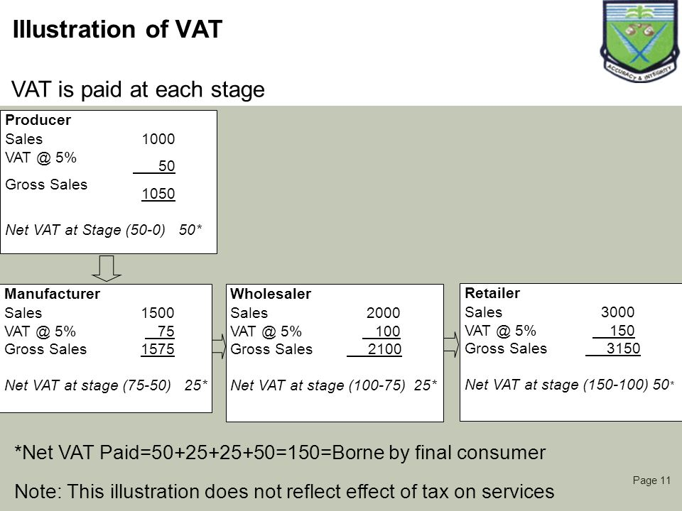 Illustration of VAT VAT is paid at each stage
