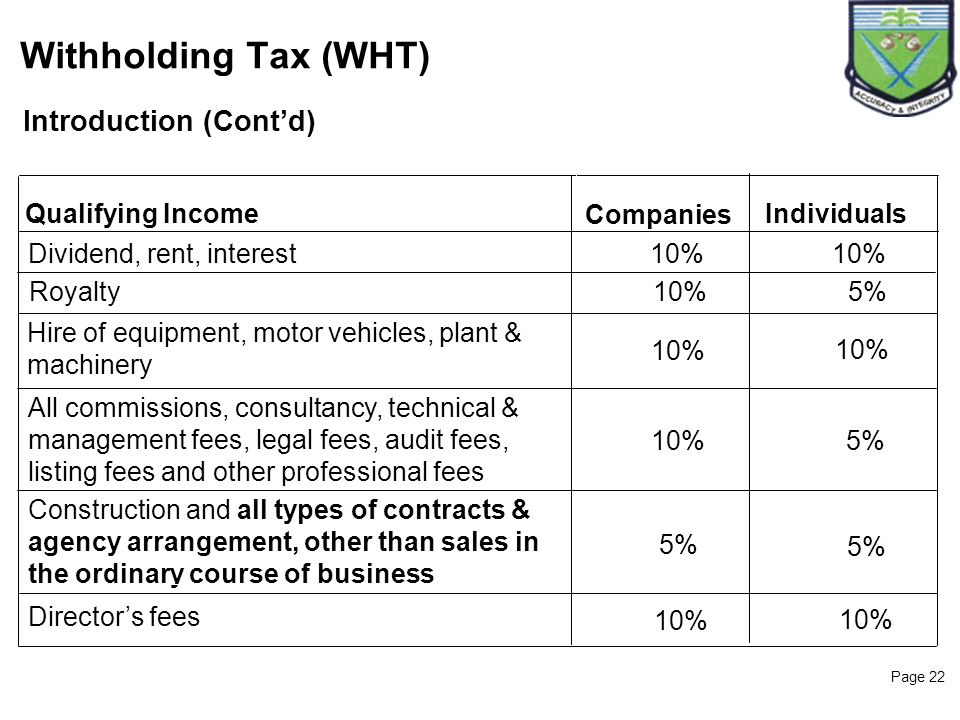 Withholding Tax (WHT) 22 Introduction (Cont'd) Qualifying Income
