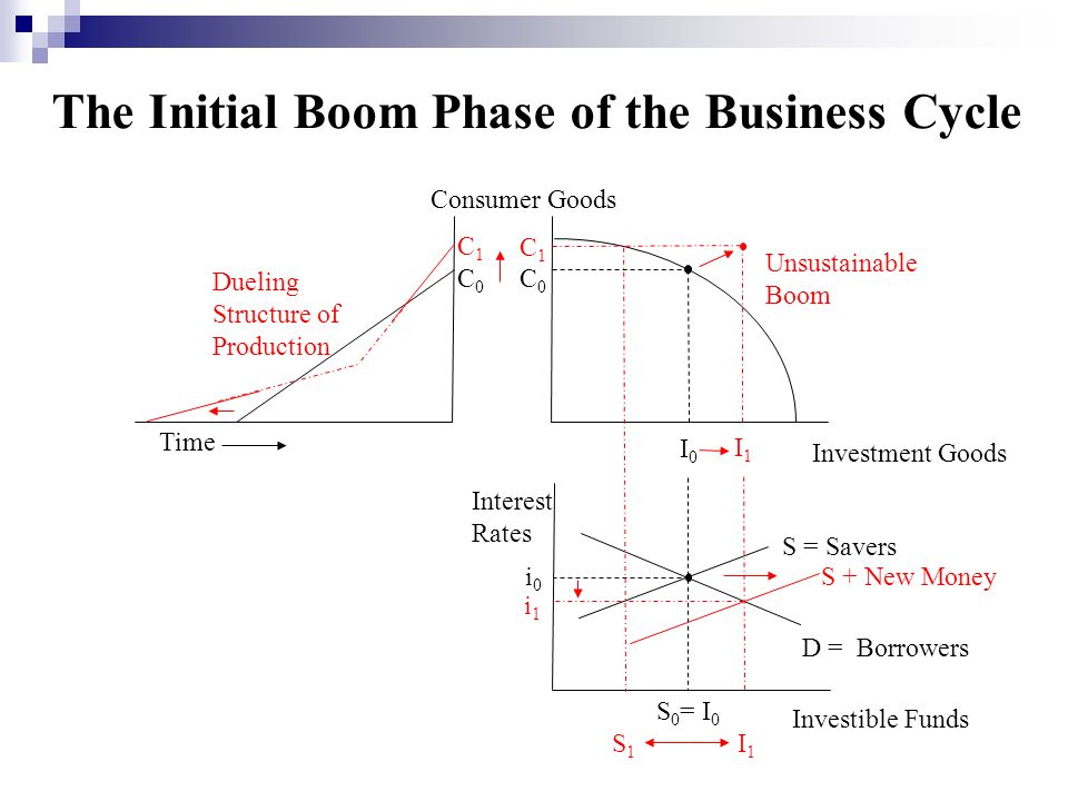 The Initial Boom Phase of the Business Cycle