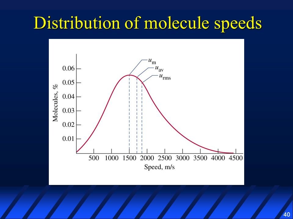 Distribution of molecule speeds
