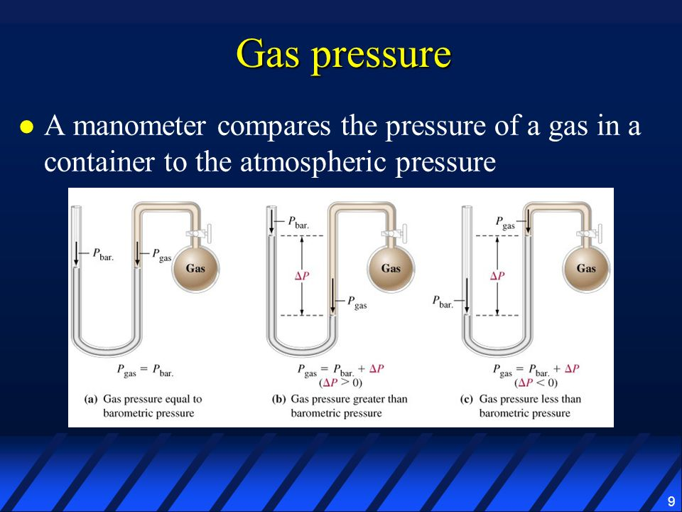 Gas pressure A manometer compares the pressure of a gas in a container to the atmospheric pressure