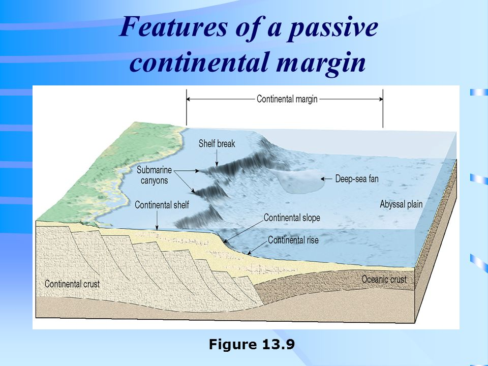 Features of a passive continental margin