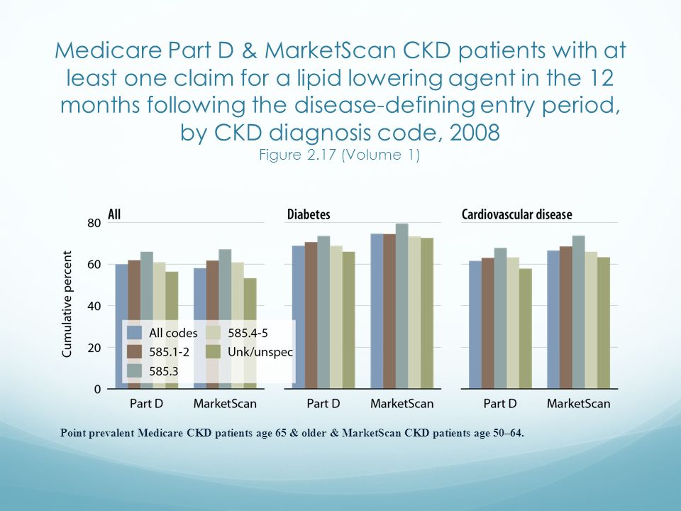 Medicare Part D & MarketScan CKD patients with at least one claim for a lipid lowering agent in the 12 months following the disease-defining entry period, by CKD diagnosis code, 2008 Figure 2.17 (Volume 1)