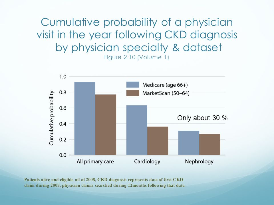 Cumulative probability of a physician visit in the year following CKD diagnosis by physician specialty & dataset Figure 2.10 (Volume 1)