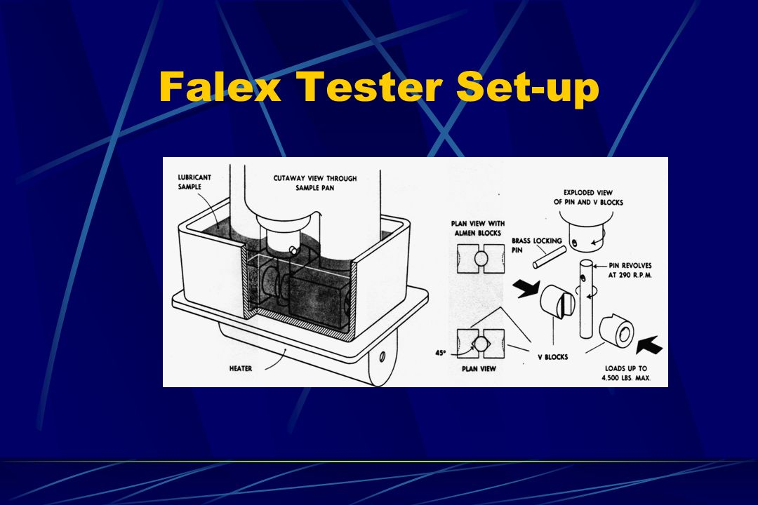 Falex Tester Set-up