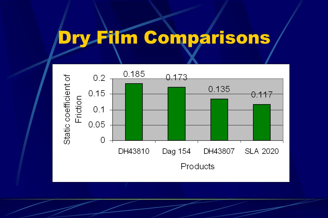 Dry Film Comparisons