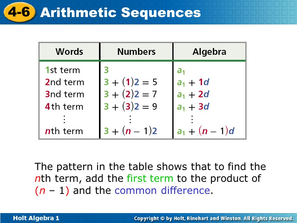The pattern in the table shows that to find the nth term, add the first term to the product of (n – 1) and the common difference.
